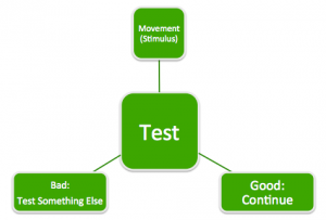 Testing Flow Chart